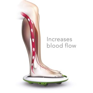 What is Blood circulation machine for legs: Benefits & How to Buy?